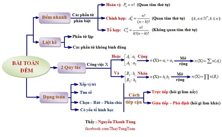 Thầy Nguyễn Thanh Tùng